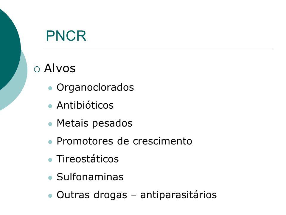 PNCR Alvos Organoclorados Antibióticos Metais pesados Promotores de crescimento Tireostáticos Sulfonaminas Outras drogas – antiparasitários