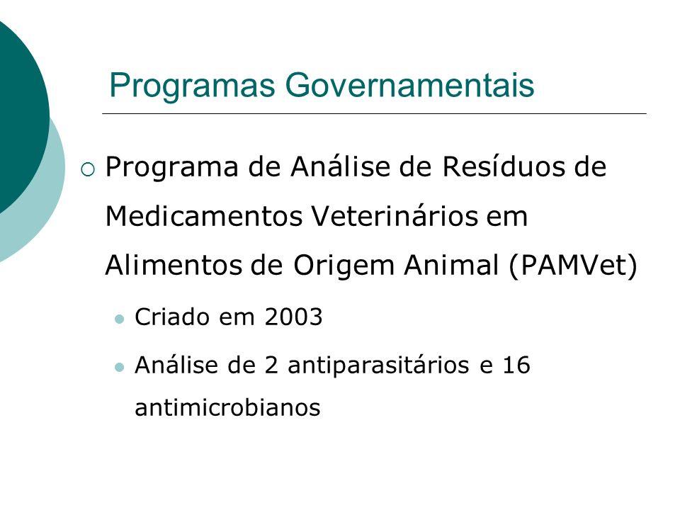 Programas Governamentais Programa de Análise de Resíduos de Medicamentos Veterinários em Alimentos de Origem Animal (PAMVet) Criado em 2003 Análise de