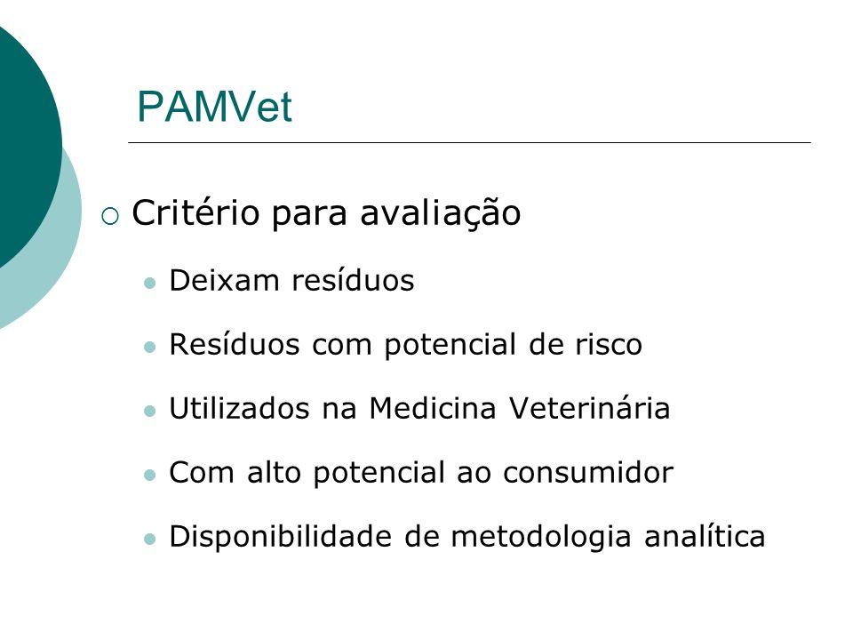 PAMVet Critério para avaliação Deixam resíduos Resíduos com potencial de risco Utilizados na Medicina Veterinária Com alto potencial ao consumidor Dis