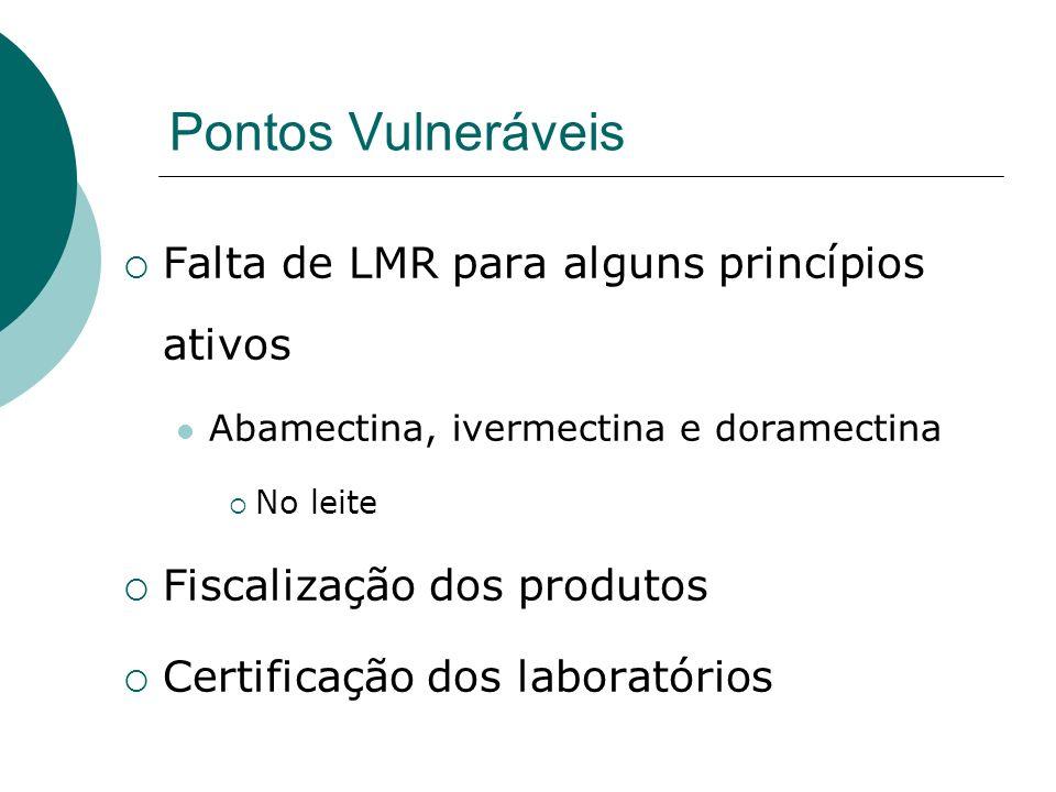 Pontos Vulneráveis Falta de LMR para alguns princípios ativos Abamectina, ivermectina e doramectina No leite Fiscalização dos produtos Certificação do