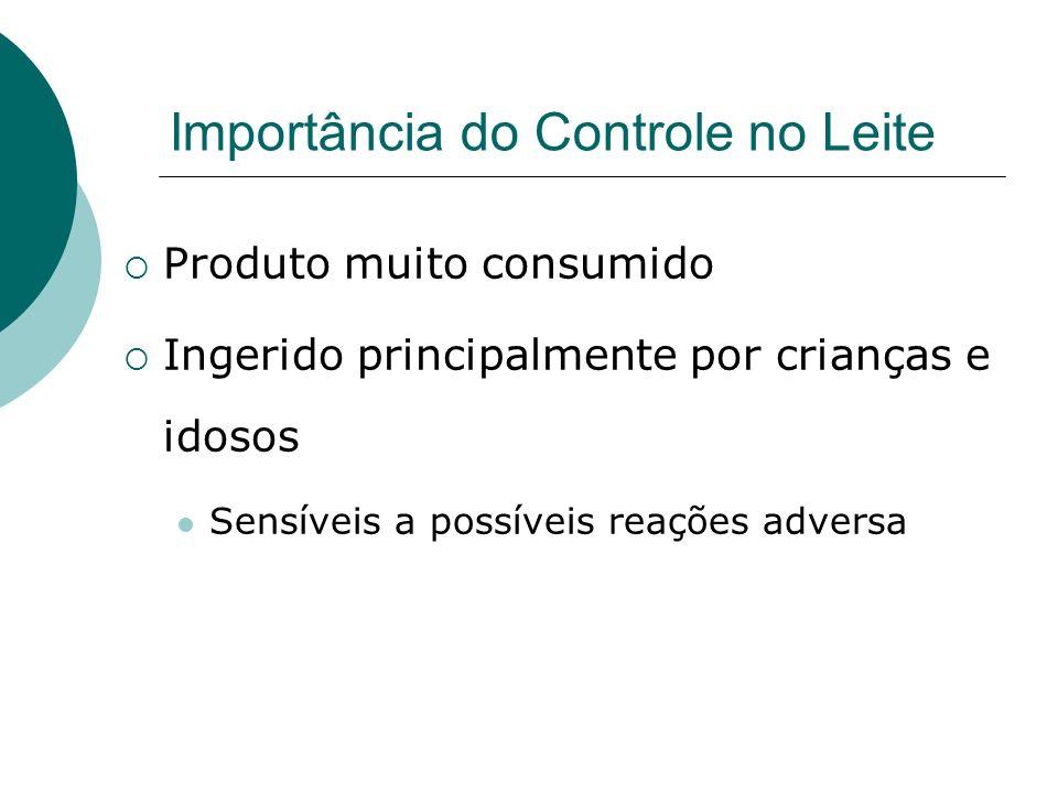 Importância do Controle no Leite Produto muito consumido Ingerido principalmente por crianças e idosos Sensíveis a possíveis reações adversa