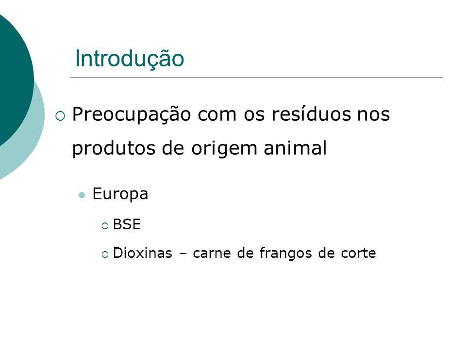 Introdução Preocupação com os resíduos nos produtos de origem animal Europa BSE Dioxinas – carne de frangos de corte