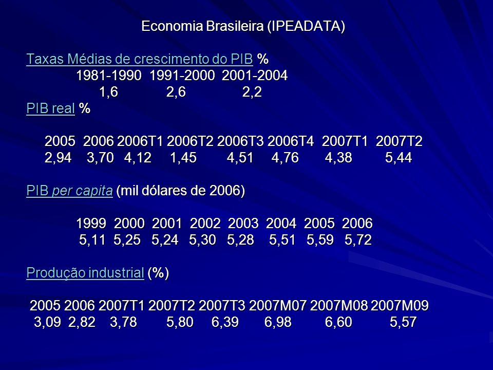 Economia Brasileira (IPEADATA) Taxas Médias de crescimento do PIBTaxas Médias de crescimento do PIB % Taxas Médias de crescimento do PIB 1981-1990 199