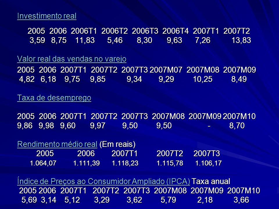Investimento real Investimento real 2005 2006 2006T1 2006T2 2006T3 2006T4 2007T1 2007T2 3,59 8,75 11,83 5,46 8,30 9,63 7,26 13,83 3,59 8,75 11,83 5,46
