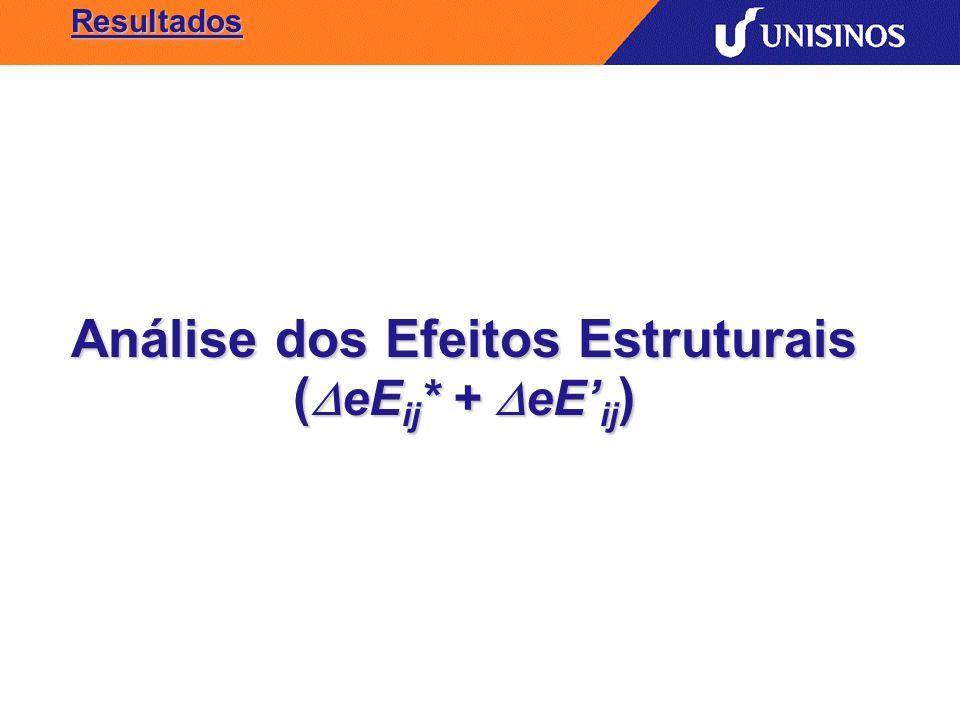 Resultados Análise dos Efeitos Estruturais ( eE ij * + eE ij )