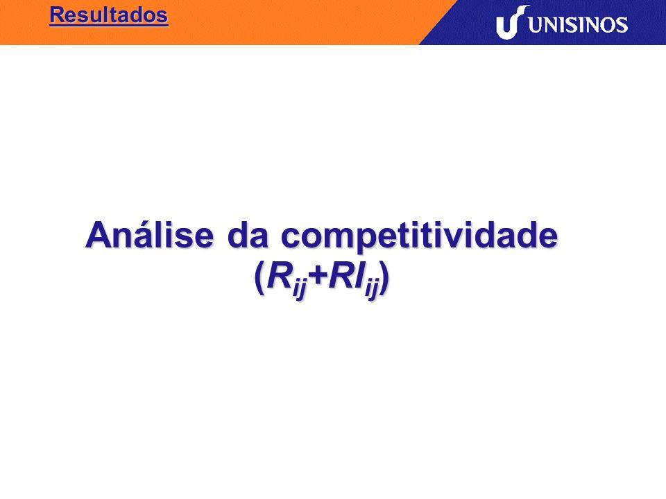 Resultados Análise da competitividade (R ij +RI ij )
