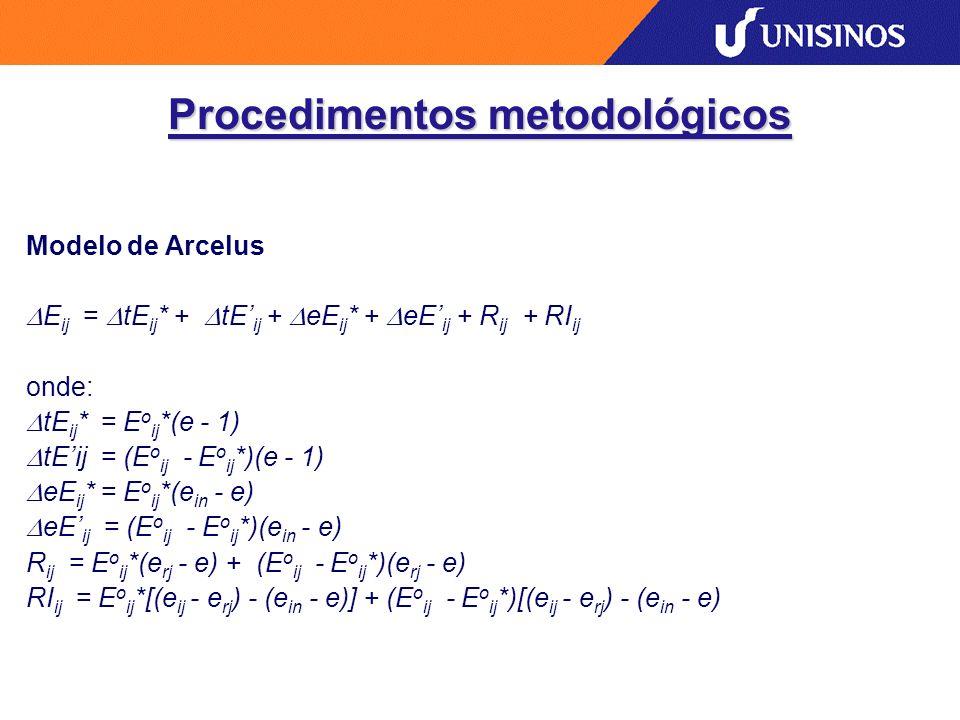 Procedimentos metodológicos Modelo de Arcelus E ij = tE ij * + tE ij + eE ij * + eE ij + R ij + RI ij onde: tE ij * = E o ij *(e - 1) tEij = (E o ij - E o ij *)(e - 1) eE ij * = E o ij *(e in - e) eE ij = (E o ij - E o ij *)(e in - e) R ij = E o ij *(e rj - e) + (E o ij - E o ij *)(e rj - e) RI ij = E o ij *[(e ij - e rj ) - (e in - e)] + (E o ij - E o ij *)[(e ij - e rj ) - (e in - e)