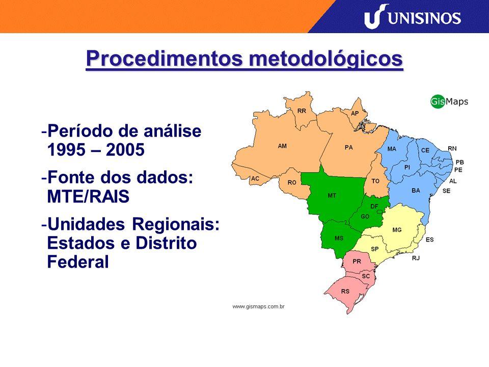 Procedimentos metodológicos -Período de análise 1995 – 2005 -Fonte dos dados: MTE/RAIS -Unidades Regionais: Estados e Distrito Federal