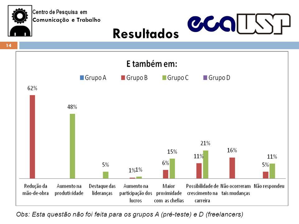 Centro de Pesquisa em Comunicação e Trabalho Resultados Obs: Esta questão não foi feita para os grupos A (pré-teste) e D (freelancers) 14