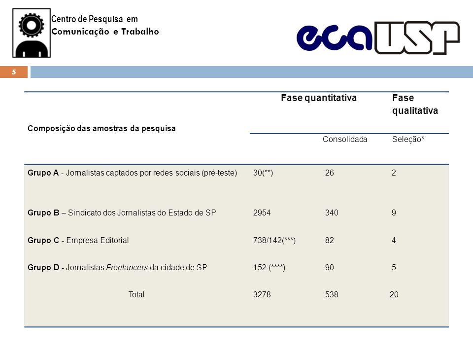 Resultados FIGURA 1 - Caracterização em gênero dos jornalistas da pesquisa O perfil do jornalista...