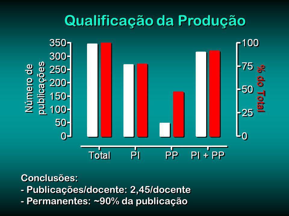 Qualificação da Produção Conclusões: - Publicações/docente: 2,45/docente - Permanentes: ~90% da publicação Conclusões: - Publicações/docente: 2,45/docente - Permanentes: ~90% da publicação