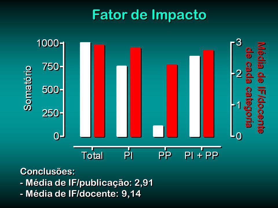 Fator de Impacto Conclusões: - Média de IF/publicação: 2,91 - Média de IF/docente: 9,14 Conclusões: - Média de IF/publicação: 2,91 - Média de IF/docente: 9,14