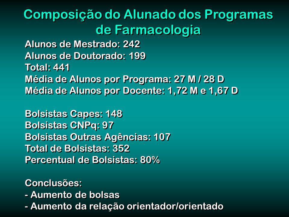 Alunos de Mestrado: 242 Alunos de Doutorado: 199 Total: 441 Média de Alunos por Programa: 27 M / 28 D Média de Alunos por Docente: 1,72 M e 1,67 D Bol