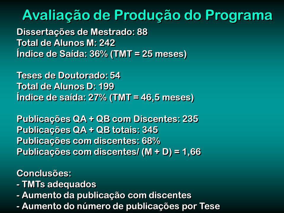 Dissertações de Mestrado: 88 Total de Alunos M: 242 Índice de Saída: 36% (TMT = 25 meses) Teses de Doutorado: 54 Total de Alunos D: 199 Índice de saída: 27% (TMT = 46,5 meses) Publicações QA + QB com Discentes: 235 Publicações QA + QB totais: 345 Publicações com discentes: 68% Publicações com discentes/ (M + D) = 1,66 Conclusões: - TMTs adequados - Aumento da publicação com discentes - Aumento do número de publicações por Tese Dissertações de Mestrado: 88 Total de Alunos M: 242 Índice de Saída: 36% (TMT = 25 meses) Teses de Doutorado: 54 Total de Alunos D: 199 Índice de saída: 27% (TMT = 46,5 meses) Publicações QA + QB com Discentes: 235 Publicações QA + QB totais: 345 Publicações com discentes: 68% Publicações com discentes/ (M + D) = 1,66 Conclusões: - TMTs adequados - Aumento da publicação com discentes - Aumento do número de publicações por Tese Avaliação de Produção do Programa