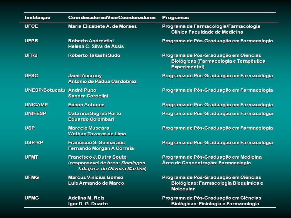 Instituição Coordenadores/Vice Coordenadores ProgramasUFCE Maria Elisabete A. de Moraes Programa de Farmacologia/Farmacologia Clínica Faculdade de Med
