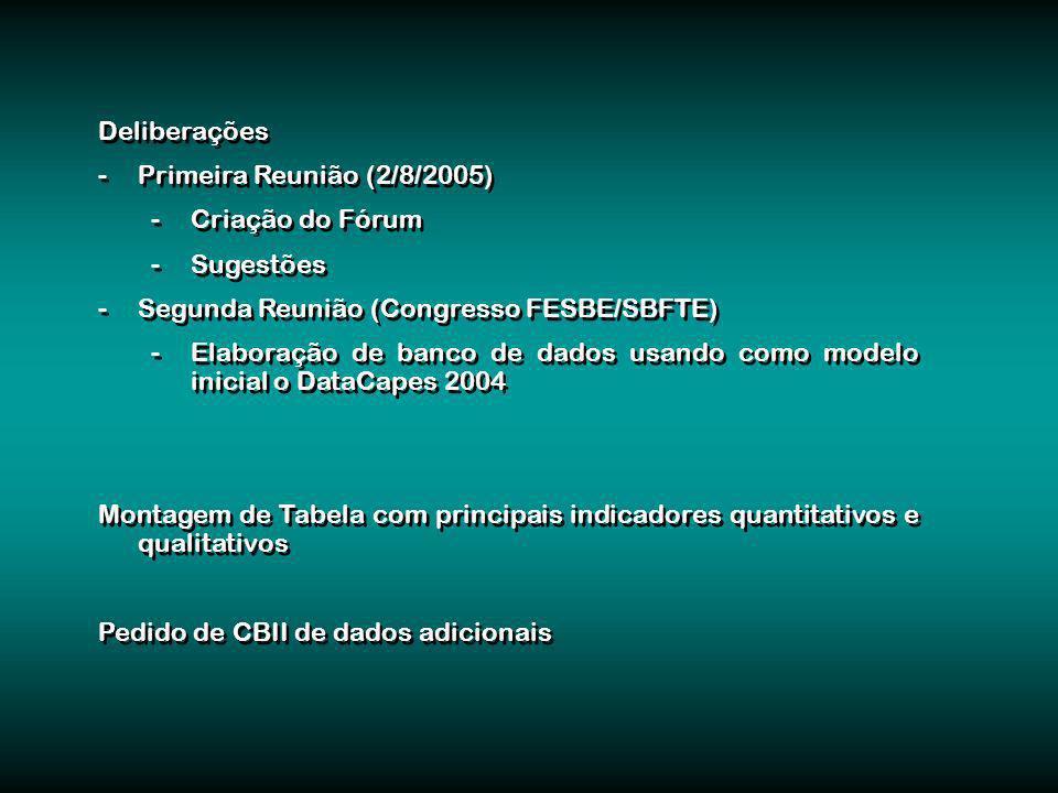 Deliberações -Primeira Reunião (2/8/2005) -Criação do Fórum -Sugestões -Segunda Reunião (Congresso FESBE/SBFTE) -Elaboração de banco de dados usando como modelo inicial o DataCapes 2004 Montagem de Tabela com principais indicadores quantitativos e qualitativos Pedido de CBII de dados adicionais Deliberações -Primeira Reunião (2/8/2005) -Criação do Fórum -Sugestões -Segunda Reunião (Congresso FESBE/SBFTE) -Elaboração de banco de dados usando como modelo inicial o DataCapes 2004 Montagem de Tabela com principais indicadores quantitativos e qualitativos Pedido de CBII de dados adicionais