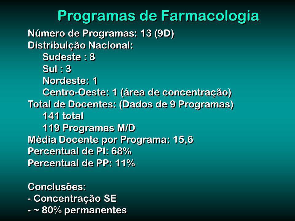 Número de Programas: 13 (9D) Distribuição Nacional: Sudeste : 8 Sul : 3 Nordeste: 1 Centro-Oeste: 1 (área de concentração) Total de Docentes: (Dados de 9 Programas) 141 total 119 Programas M/D Média Docente por Programa: 15,6 Percentual de PI: 68% Percentual de PP: 11% Conclusões: - Concentração SE - ~ 80% permanentes Número de Programas: 13 (9D) Distribuição Nacional: Sudeste : 8 Sul : 3 Nordeste: 1 Centro-Oeste: 1 (área de concentração) Total de Docentes: (Dados de 9 Programas) 141 total 119 Programas M/D Média Docente por Programa: 15,6 Percentual de PI: 68% Percentual de PP: 11% Conclusões: - Concentração SE - ~ 80% permanentes Programas de Farmacologia