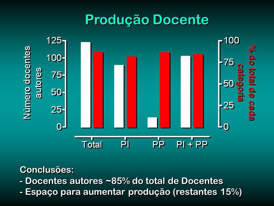 Produção Docente Conclusões: - Docentes autores ~85% do total de Docentes - Espaço para aumentar produção (restantes 15%) Conclusões: - Docentes autores ~85% do total de Docentes - Espaço para aumentar produção (restantes 15%)