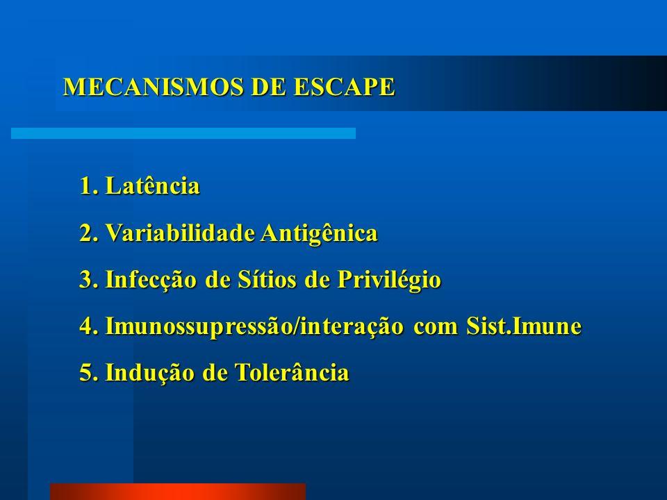 MECANISMOS DE ESCAPE 1. Latência 2. Variabilidade Antigênica 3. Infecção de Sítios de Privilégio 4. Imunossupressão/interação com Sist.Imune 5. Induçã