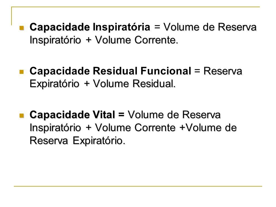 Capacidade Volume de Reserva Inspiratório + Volume Corrente. Capacidade Inspiratória = Volume de Reserva Inspiratório + Volume Corrente. Reserva Expir