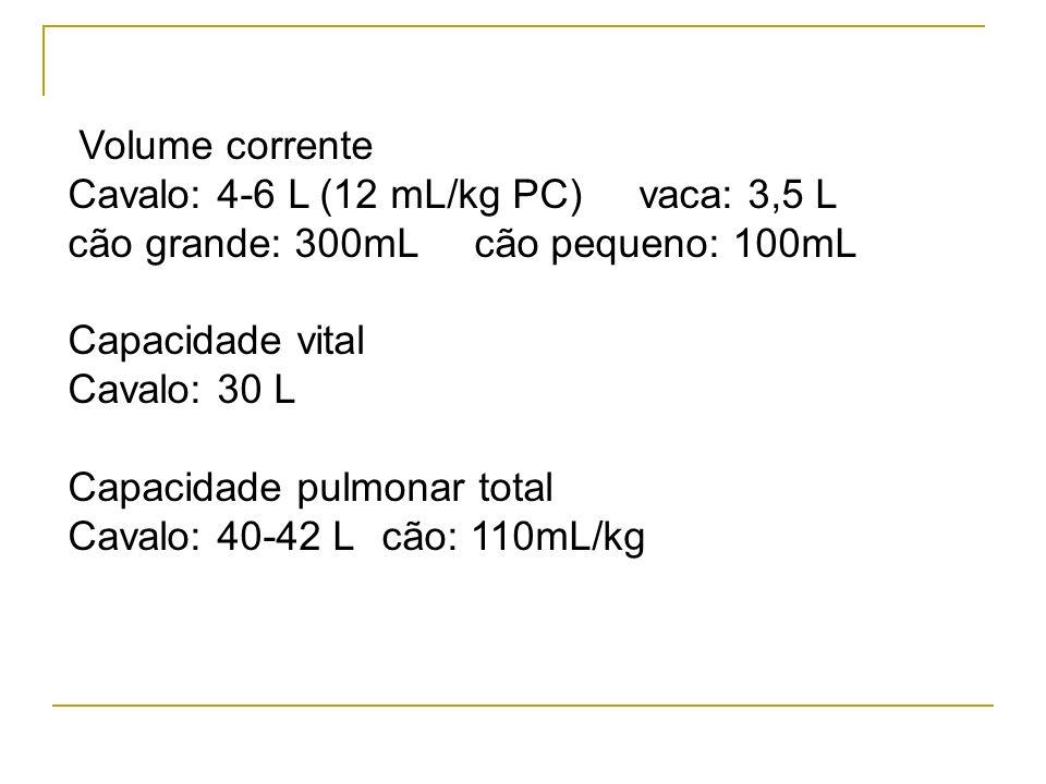 Volume corrente Cavalo: 4-6 L (12 mL/kg PC) vaca: 3,5 L cão grande: 300mL cão pequeno: 100mL Capacidade vital Cavalo: 30 L Capacidade pulmonar total C