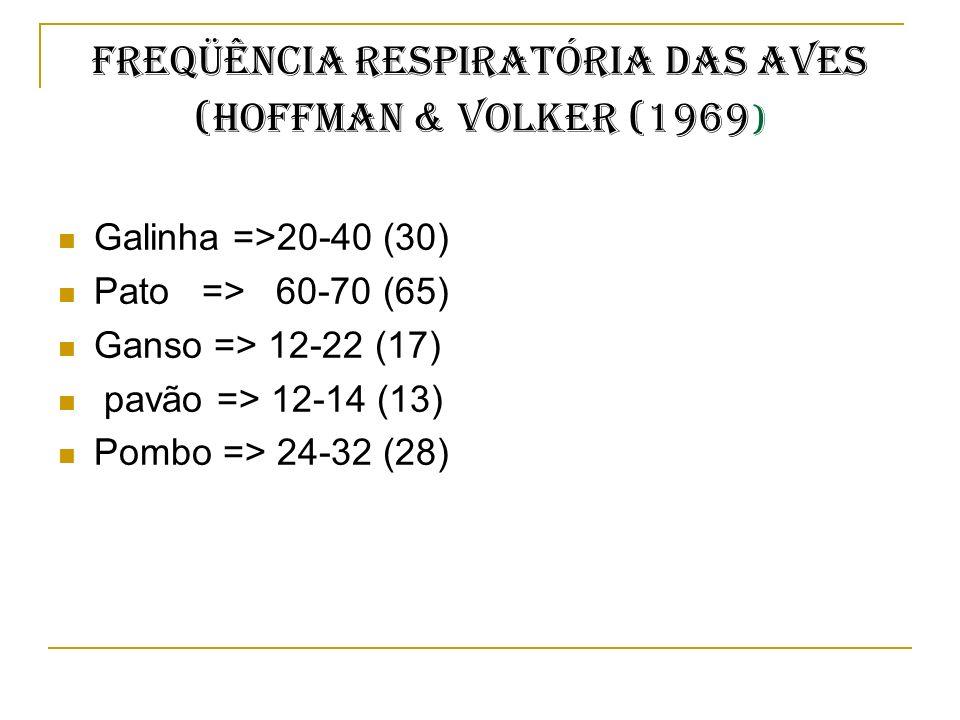 FREQÜÊNCIA RESPIRATÓRIA DAS AVES (Hoffman & Volker (1969 ) Galinha =>20-40 (30) Pato => 60-70 (65) Ganso => 12-22 (17) pavão => 12-14 (13) Pombo => 24