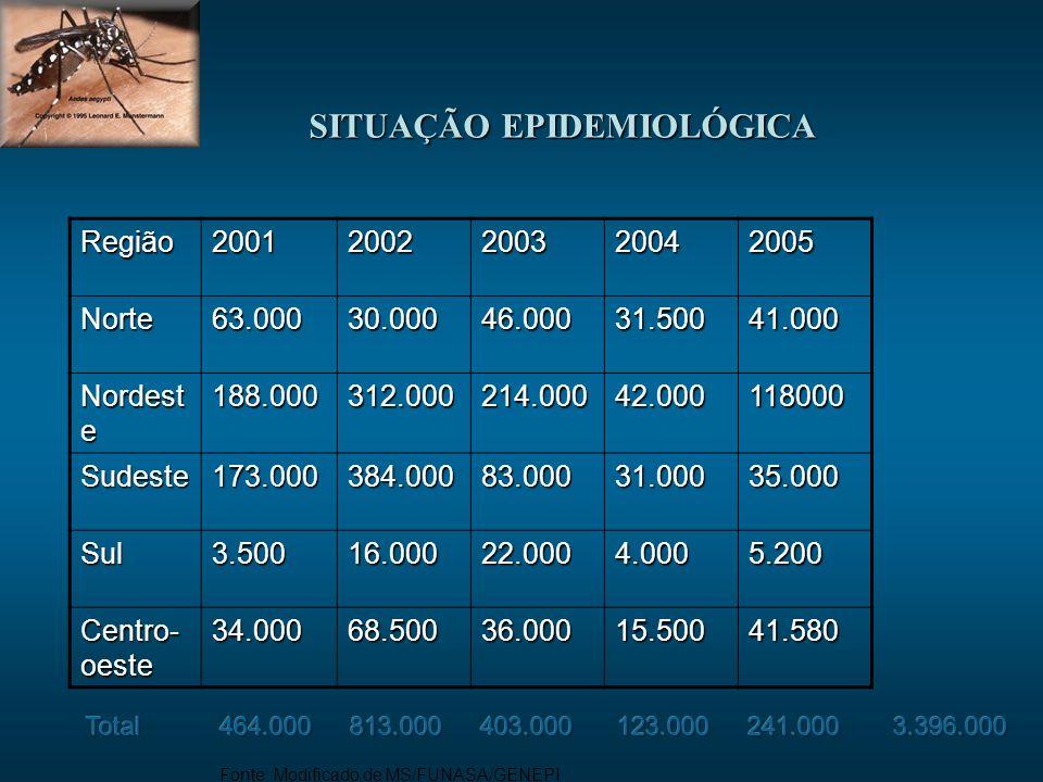 SITUAÇÃO EPIDEMIOLÓGICA Fonte: Modificado de MS/FUNASA/GENEPIRegião20012002200320042005Norte63.00030.00046.00031.50041.000 Nordest e 188.000312.000214