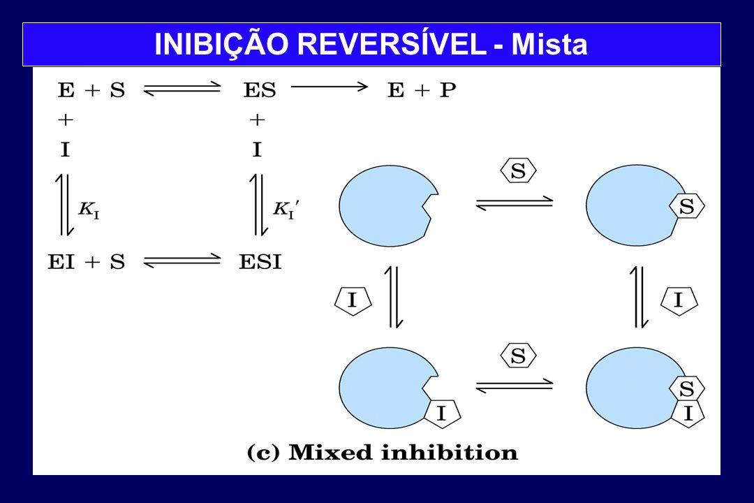 INIBIÇÃO REVERSÍVEL - Mista