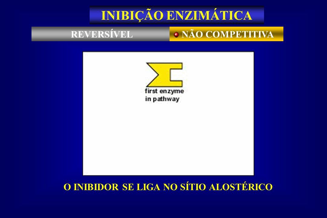 REVERSÍVEL NÃO COMPETITIVA INIBIÇÃO ENZIMÁTICA O INIBIDOR SE LIGA NO SÍTIO ALOSTÉRICO