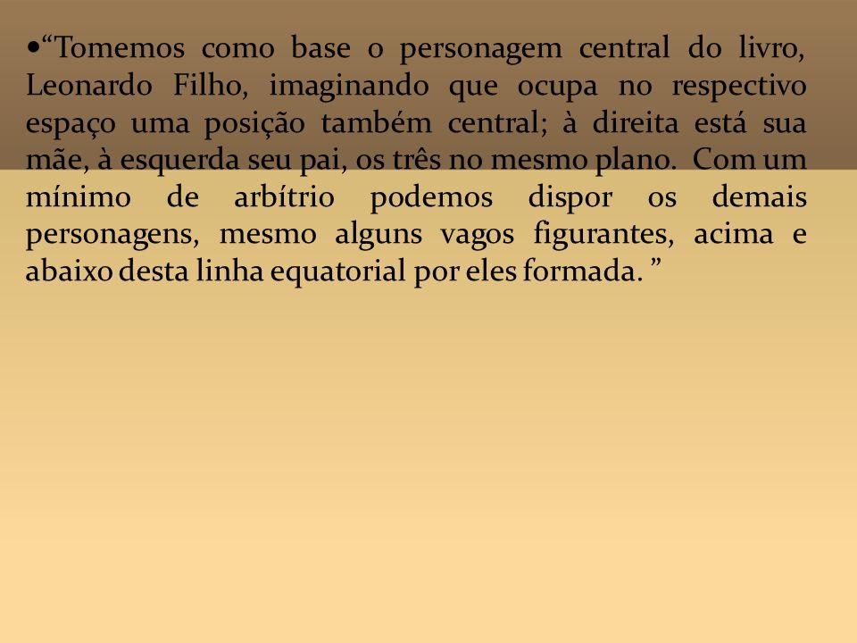 Tomemos como base o personagem central do livro, Leonardo Filho, imaginando que ocupa no respectivo espaço uma posição também central; à direita está