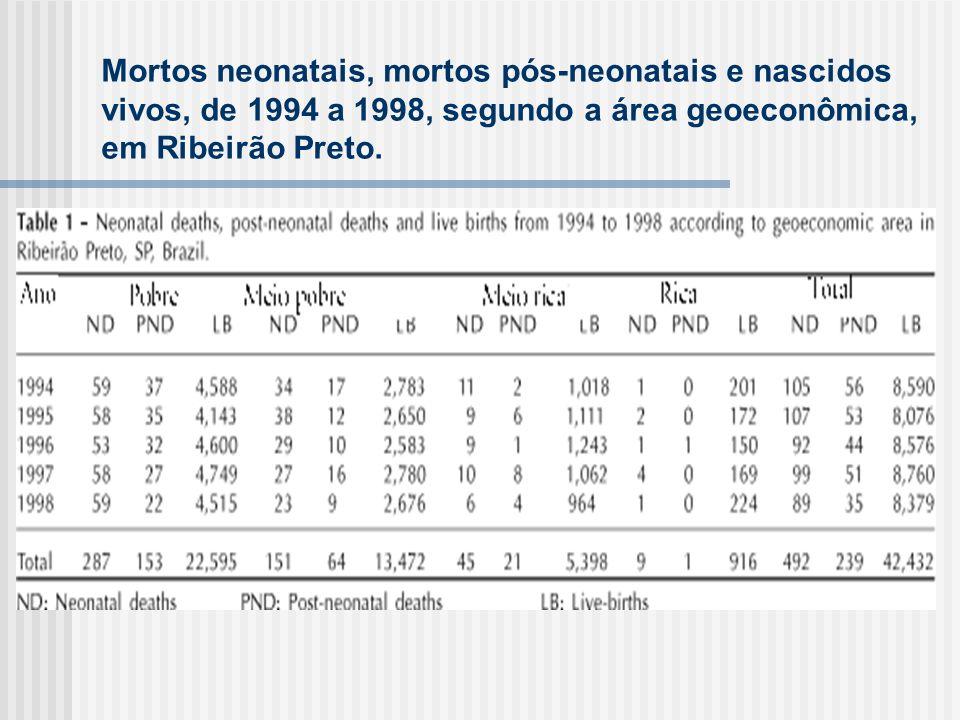 Mortos neonatais, mortos pós-neonatais e nascidos vivos, de 1994 a 1998, segundo a área geoeconômica, em Ribeirão Preto.