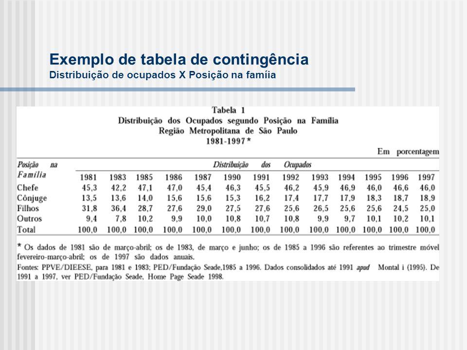 Exemplo de tabela de contingência Distribuição de ocupados X Posição na famíia