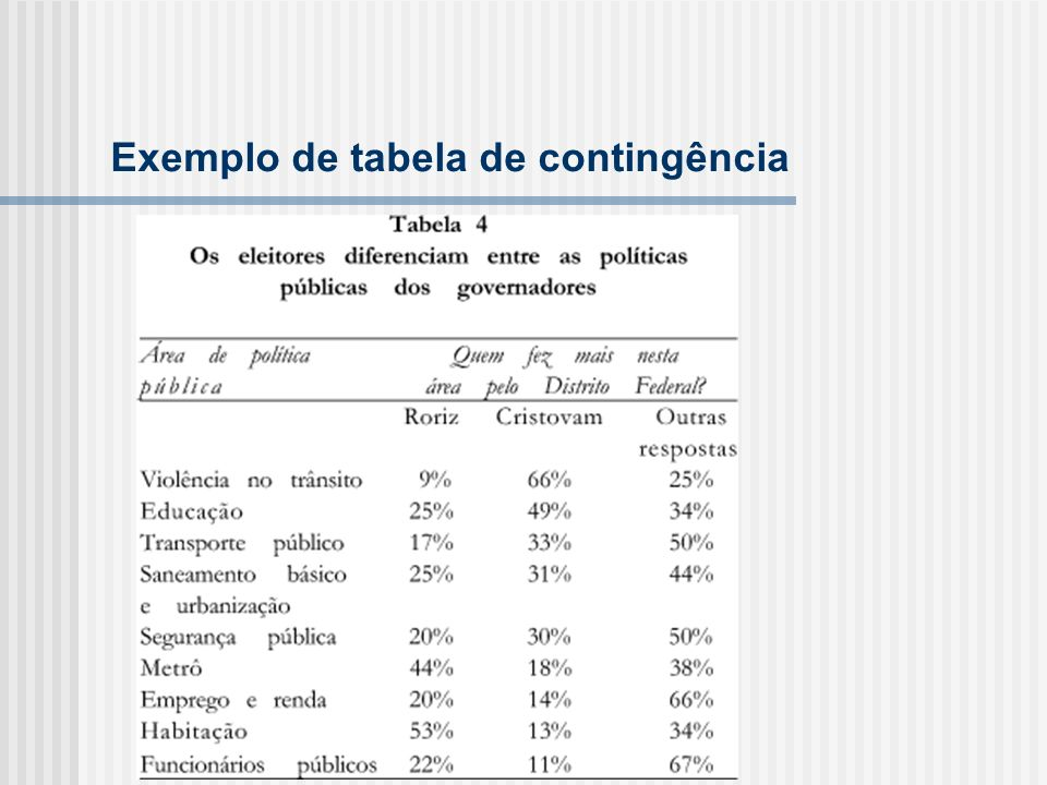 Exemplo de tabela de contingência