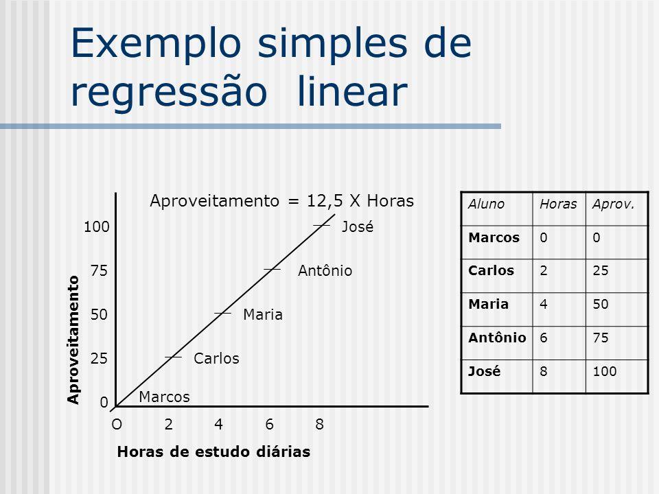 Exemplo simples de regressão linear O 2 4 6 8 Horas de estudo diárias Aproveitamento 0 25 50 75 100 AlunoHorasAprov.