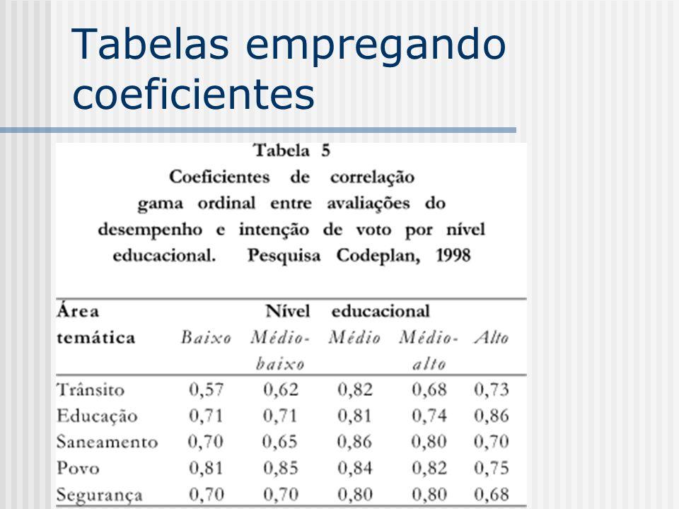 Tabelas empregando coeficientes