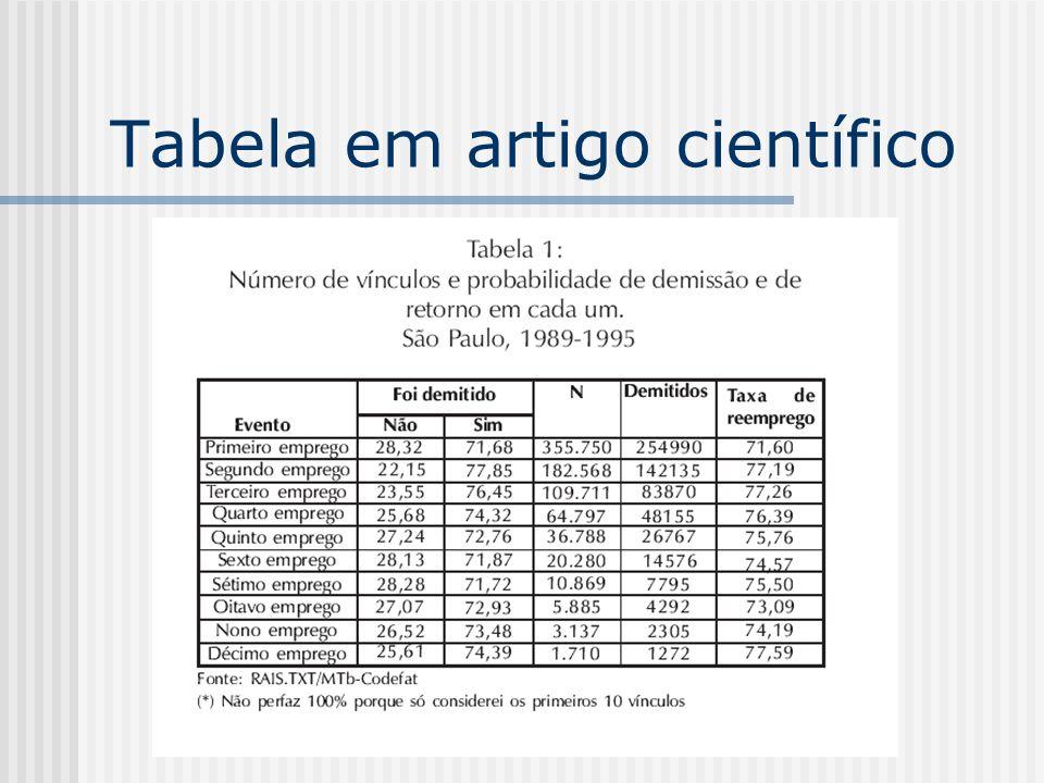 Tabela em artigo científico