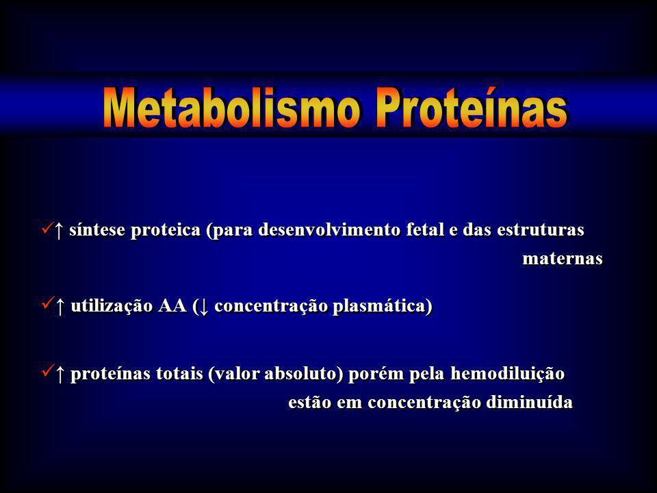 síntese proteica (para desenvolvimento fetal e das estruturas maternas utilização AA ( concentração plasmática) proteínas totais (valor absoluto) poré