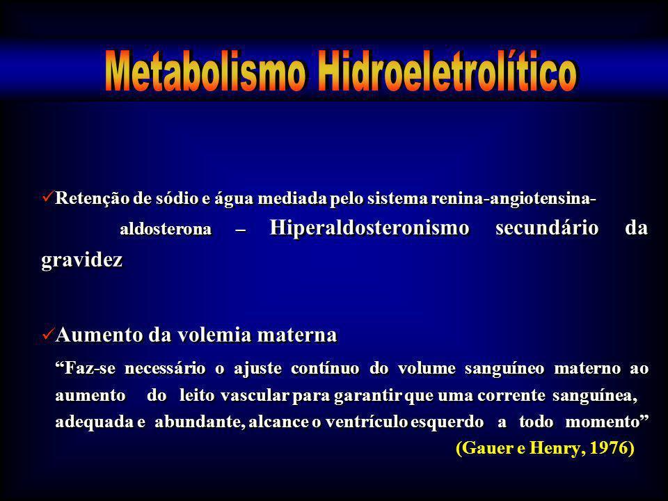 Retenção de sódio e água mediada pelo sistema renina-angiotensina- aldosterona – Hiperaldosteronismo secundário da gravidez Aumento da volemia materna