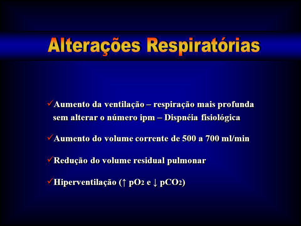Aumento da ventilação – respiração mais profunda sem alterar o número ipm – Dispnéia fisiológica Aumento do volume corrente de 500 a 700 ml/min Reduçã