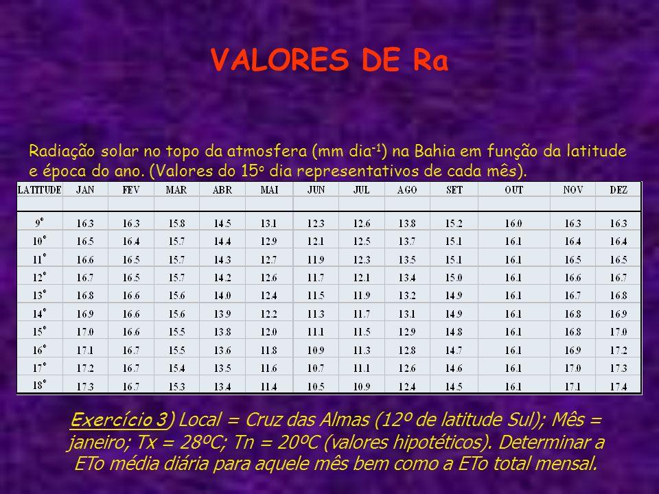 VALORES DE Ra Radiação solar no topo da atmosfera (mm dia -1 ) na Bahia em função da latitude e época do ano. (Valores do 15 o dia representativos de