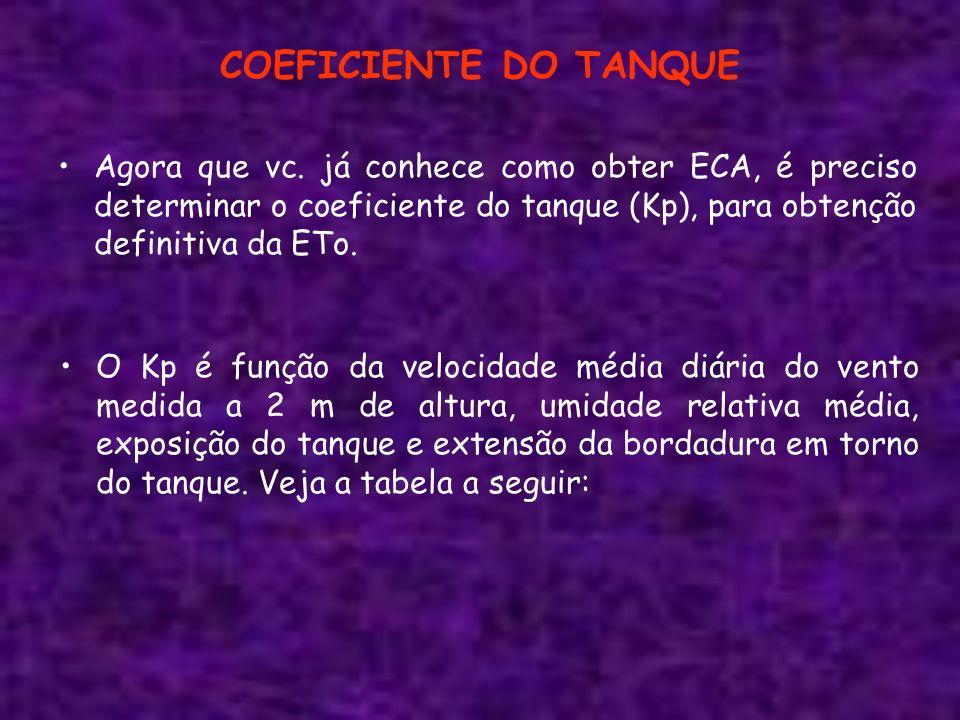 COEFICIENTE DO TANQUE Agora que vc. já conhece como obter ECA, é preciso determinar o coeficiente do tanque (Kp), para obtenção definitiva da ETo. O K