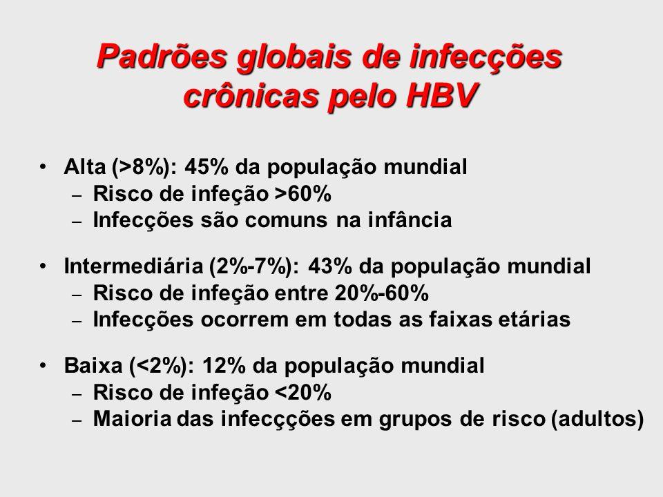 Padrões globais de infecções crônicas pelo HBV Alta (>8%): 45% da população mundial – Risco de infeção >60% – Infecções são comuns na infância Interme