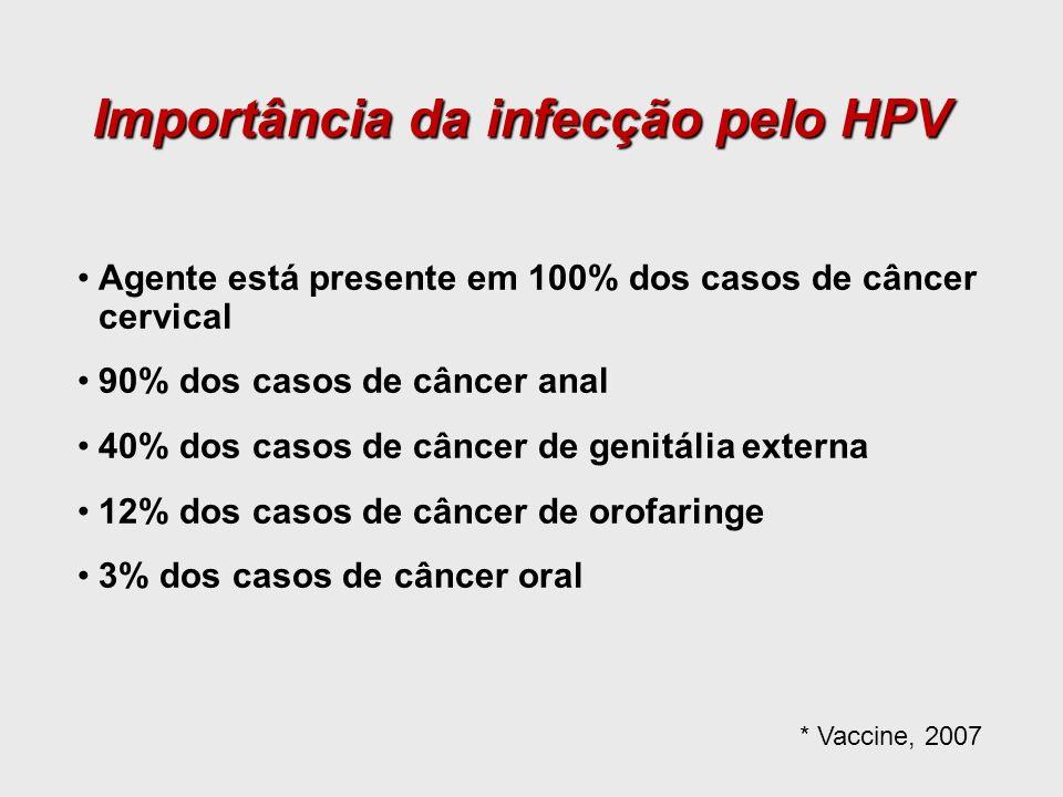 Agente está presente em 100% dos casos de câncer cervical 90% dos casos de câncer anal 40% dos casos de câncer de genitália externa 12% dos casos de c