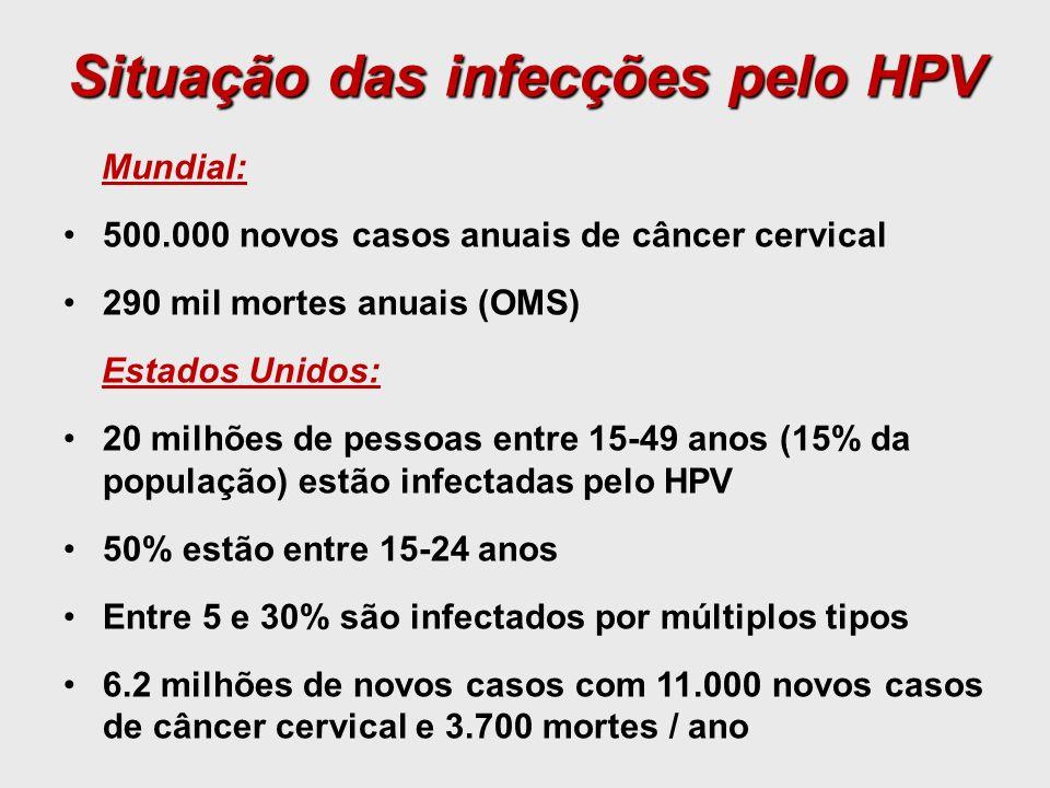 Situação das infecções pelo HPV Mundial: 500.000 novos casos anuais de câncer cervical 290 mil mortes anuais (OMS) Estados Unidos: 20 milhões de pesso