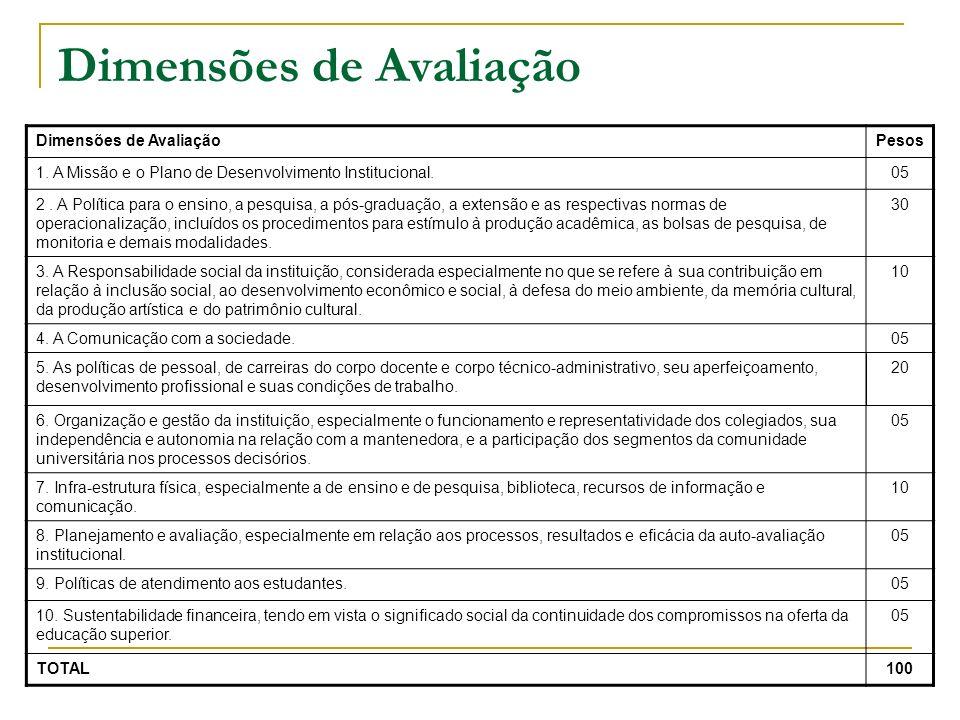 Dimensões de Avaliação Pesos 1. A Missão e o Plano de Desenvolvimento Institucional.05 2. A Política para o ensino, a pesquisa, a pós-graduação, a ext