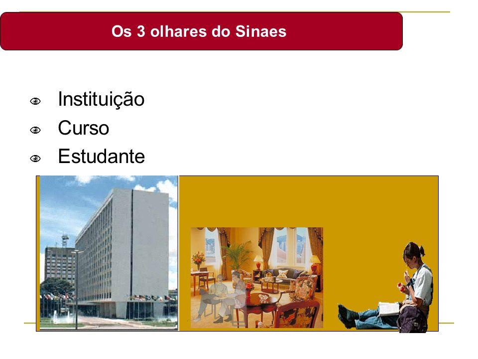 Instituição Curso Estudante Os 3 olhares do Sinaes