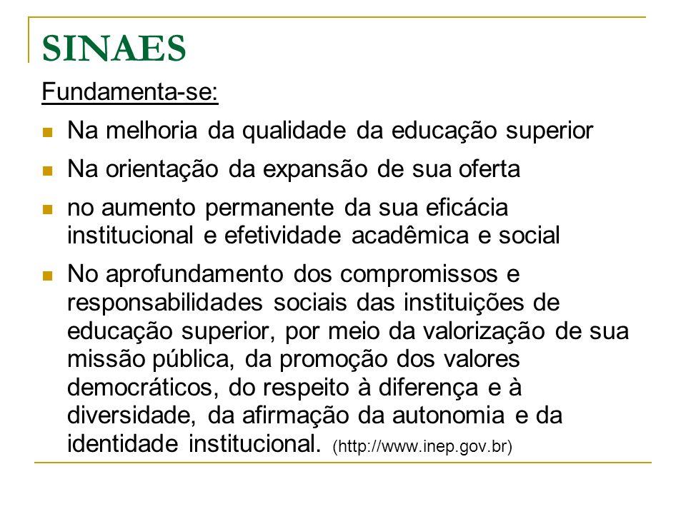 SINAES Fundamenta-se: Na melhoria da qualidade da educação superior Na orientação da expansão de sua oferta no aumento permanente da sua eficácia inst
