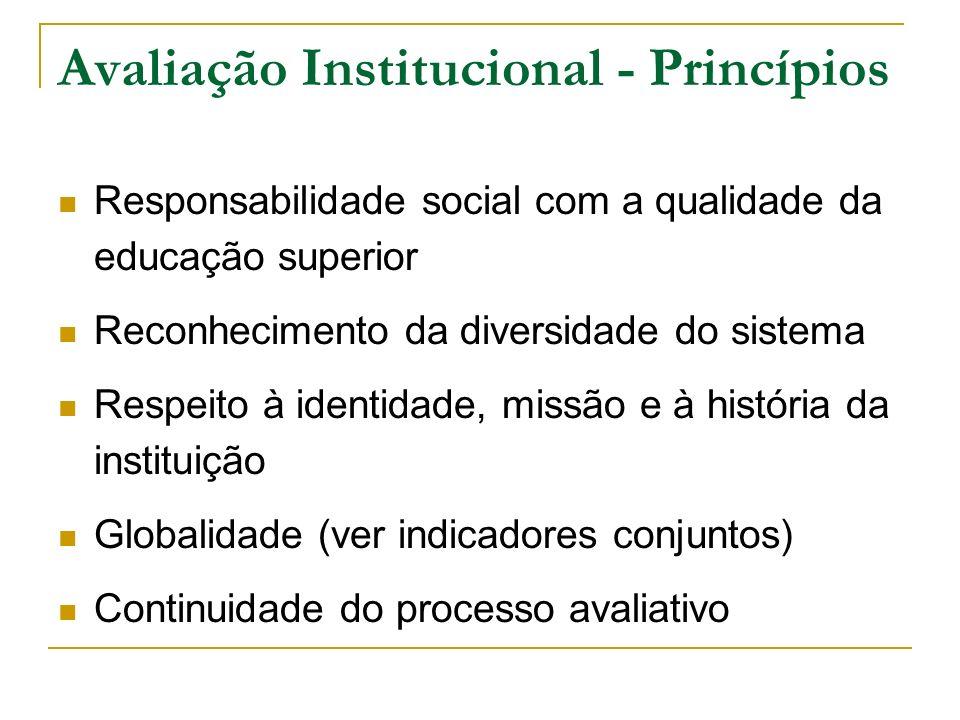 Avaliação Institucional - Princípios Responsabilidade social com a qualidade da educação superior Reconhecimento da diversidade do sistema Respeito à