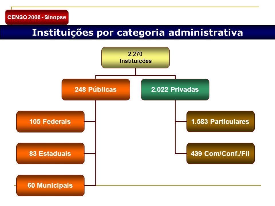 Instituições por categoria administrativa 2.270 Instituições 248 Públicas2.022 Privadas 105 Federais 83 Estaduais 60 Municipais 1.583 Particulares 439