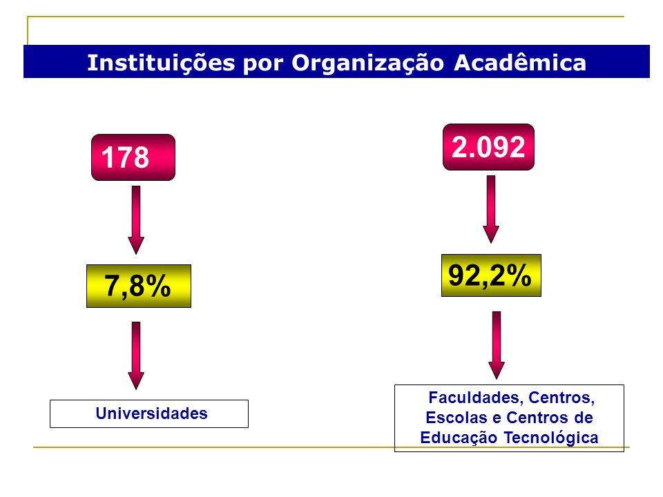 Instituições por Organização Acadêmica 178 2.092 7,8% 92,2% Universidades Faculdades, Centros, Escolas e Centros de Educação Tecnológica